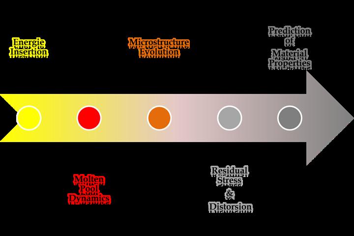 Datation relative utilisant des sections transversales pour commander le temps