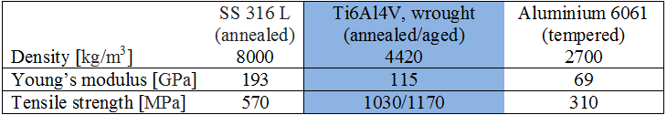 Mechanical properties of Ti6Al4V compared with other metals