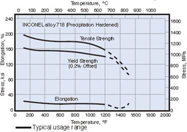 Temperature dependence of mechanical properties for the aged Inconel 718.