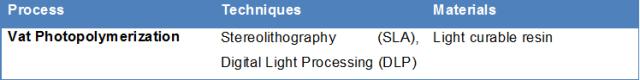 Tableau de la photopolymérisation en cuve